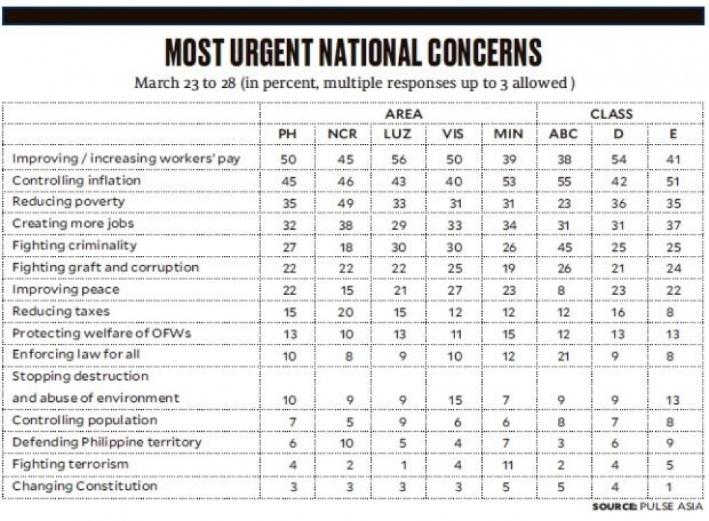Wages, prices, jobs top Filipino concerns, says poll